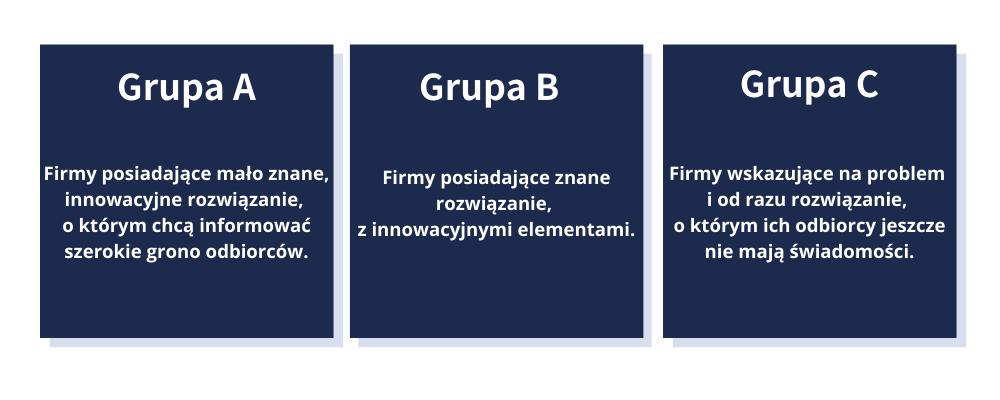 Grupy docelowe